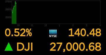 Dow hits new record of 27,000