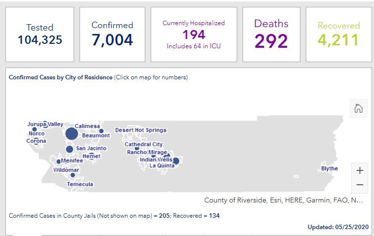 Riverside County Confirms 540 New Coronavirus Cases, Monday Accounts for More Than Half