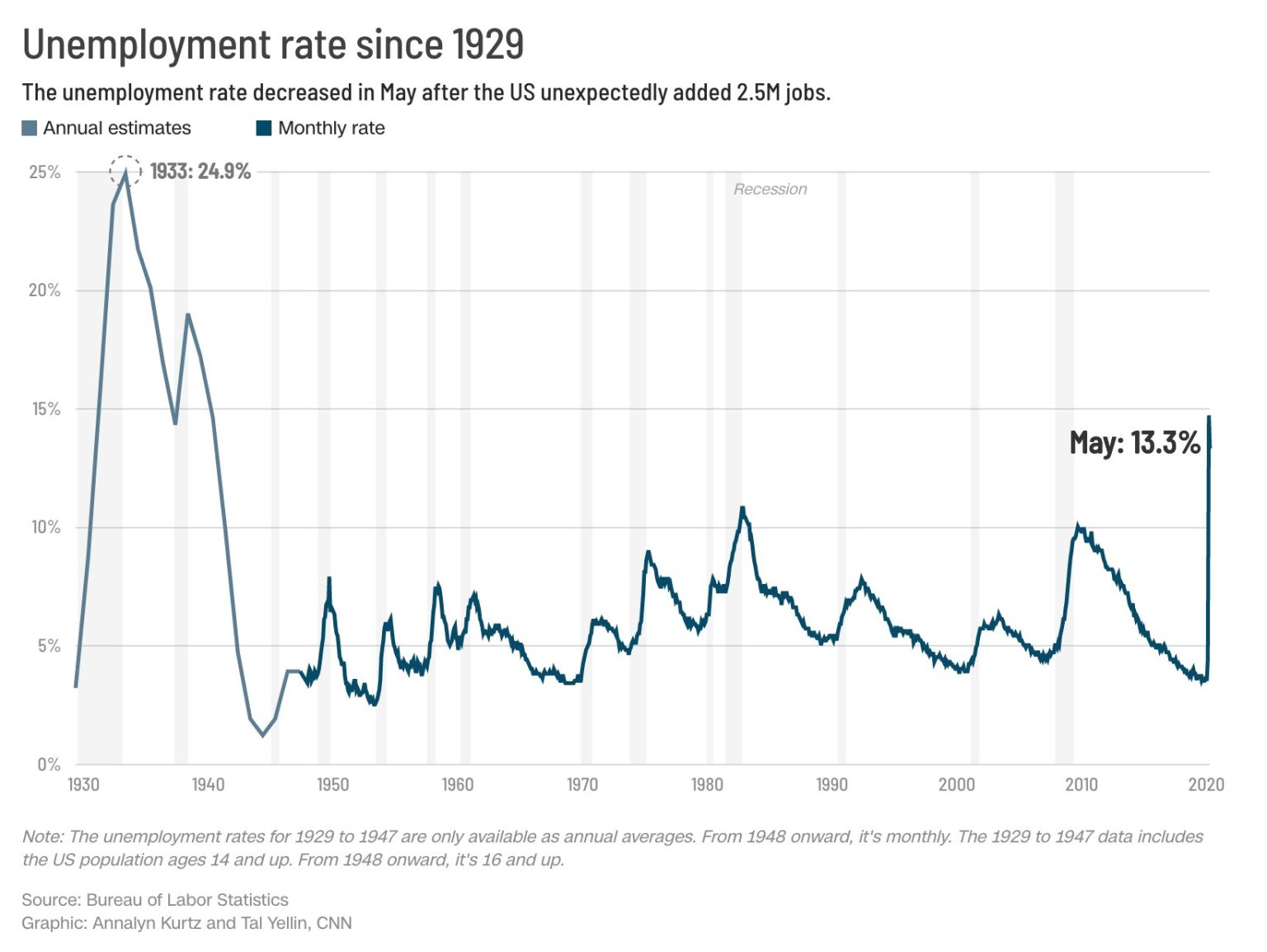 Unemployment Rate Falls With Surprise Job Gains