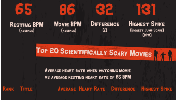 Top 10 Scariest Movies According to Science