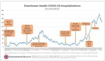 Local hospitals report recent drop in hospitalizations