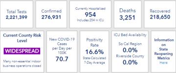 Hospitalizations Trending Down in Riverside County