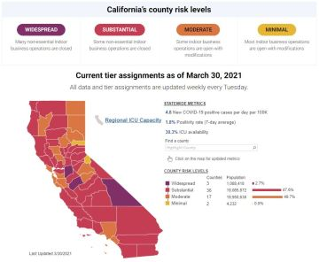 Newsom: CA has lowest positivity rate in Country