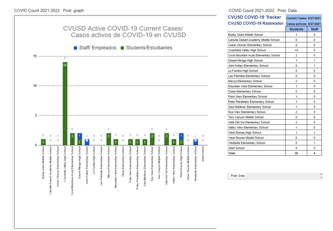 CVUSD Reports 34 Active COVID-19 Cases Among Students, Staff