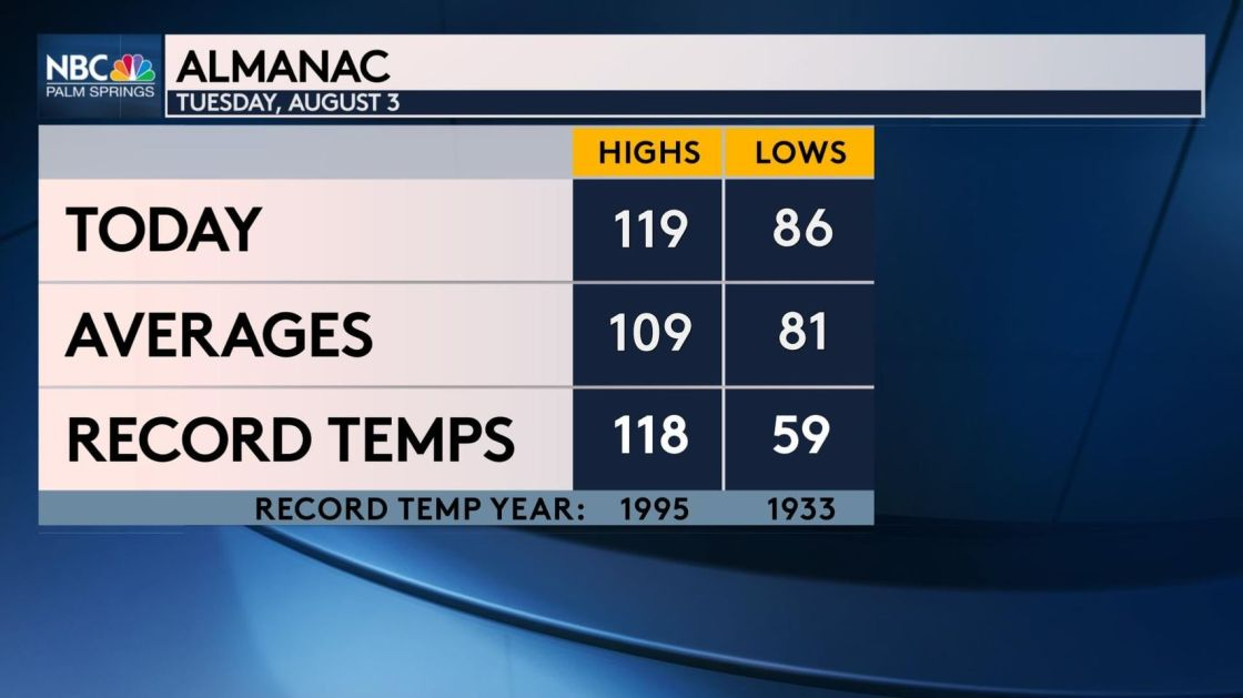 Record heat scorches desert – 119 in Palm Springs